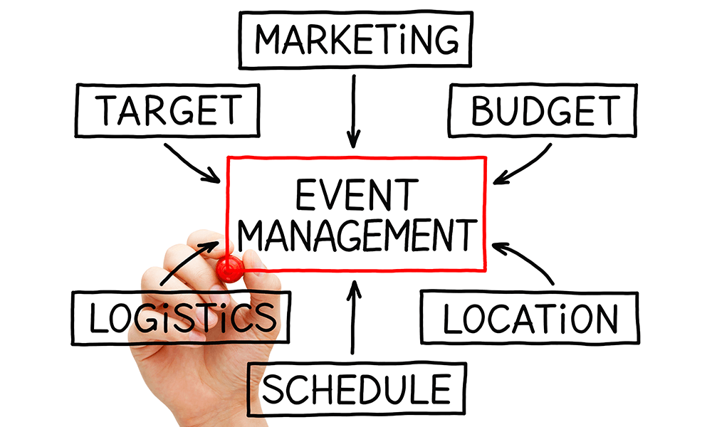 How To Step By Step Guide And Top Tips On Promoting Your Next Event